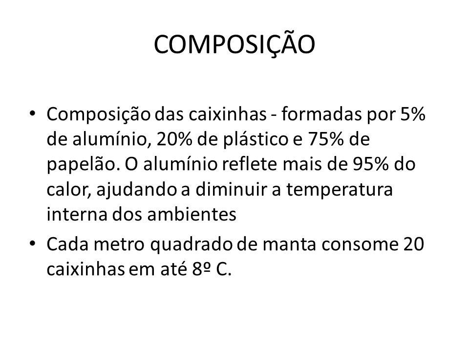 COMPOSIÇÃO Composição das caixinhas - formadas por 5% de alumínio, 20% de plástico e 75% de papelão.