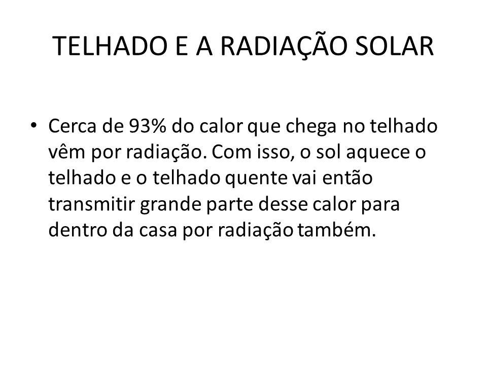 TELHADO E A RADIAÇÃO SOLAR Cerca de 93% do calor que chega no telhado vêm por radiação. Com isso, o sol aquece o telhado e o telhado quente vai então