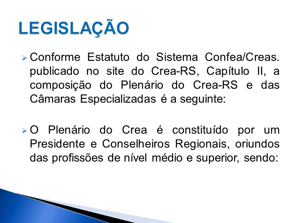 Um Conselheiro Regional por Instituições de Ensino Superior, por Grupo Profissional (Engenharia e ou Agronomia).
