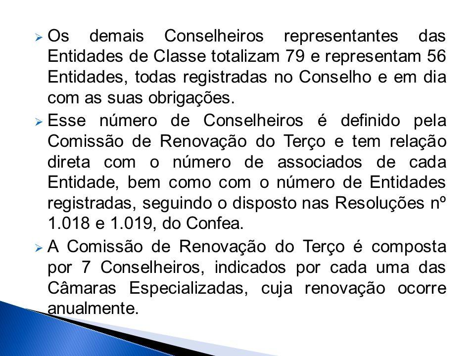 Os demais Conselheiros representantes das Entidades de Classe totalizam 79 e representam 56 Entidades, todas registradas no Conselho e em dia com as suas obrigações.