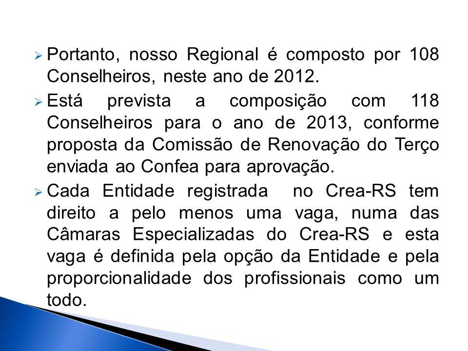 Portanto, nosso Regional é composto por 108 Conselheiros, neste ano de 2012.
