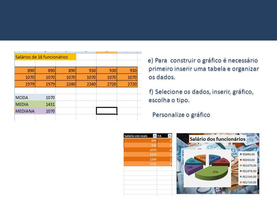 e) Para construir o gráfico é necessário primeiro inserir uma tabela e organizar os dados. f) Selecione os dados, inserir, gráfico, escolha o tipo. Pe