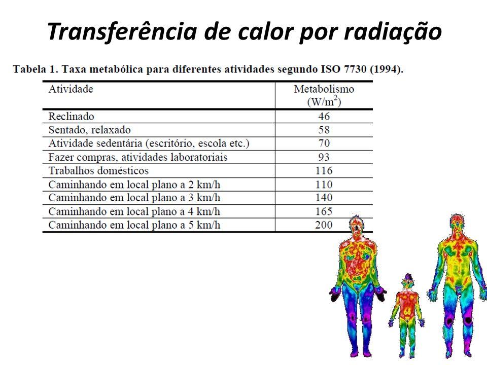 Transferência de calor por radiação