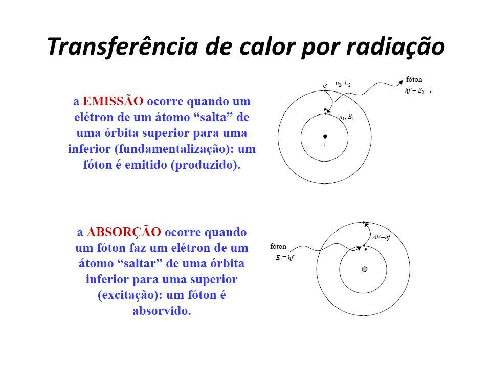 As grandezas relacionadas com este conceitos são: emitância radiante (R) = potência por unidade de área emitida por um corpo.