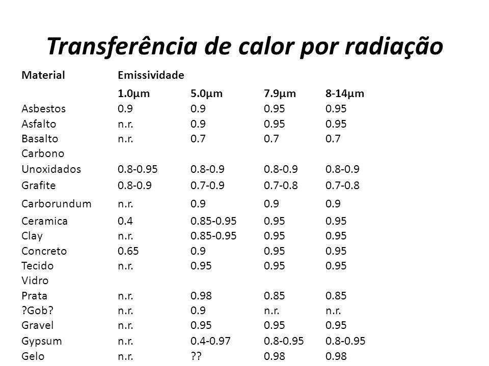 Transferência de calor por radiação MaterialEmissividade 1.0µm5.0µm7.9µm8-14µm Asbestos0.9 0.95 Asfalton.r.0.90.95 Basalton.r.0.7 Carbono Unoxidados0.