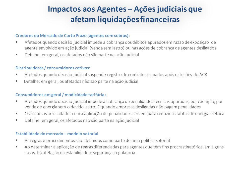 Credores do Mercado de Curto Prazo (agentes com sobras): Afetados quando decisão judicial impede a cobrança dos débitos apurados em razão de exposição