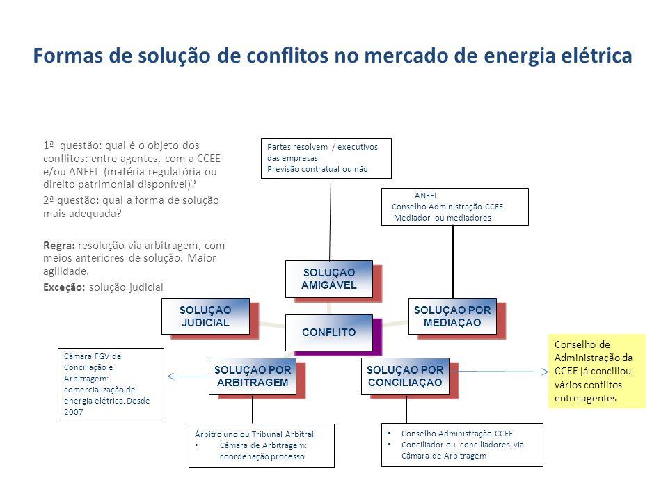 Formas de solução de conflitos no mercado de energia elétrica 1ª questão: qual é o objeto dos conflitos: entre agentes, com a CCEE e/ou ANEEL (matéria regulatória ou direito patrimonial disponível).