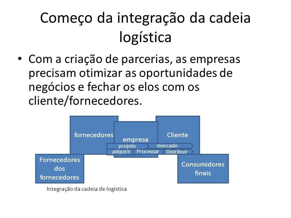 Começo da integração da cadeia logística Com a criação de parcerias, as empresas precisam otimizar as oportunidades de negócios e fechar os elos com o