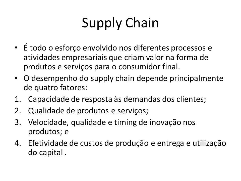 Supply Chain É todo o esforço envolvido nos diferentes processos e atividades empresariais que criam valor na forma de produtos e serviços para o cons