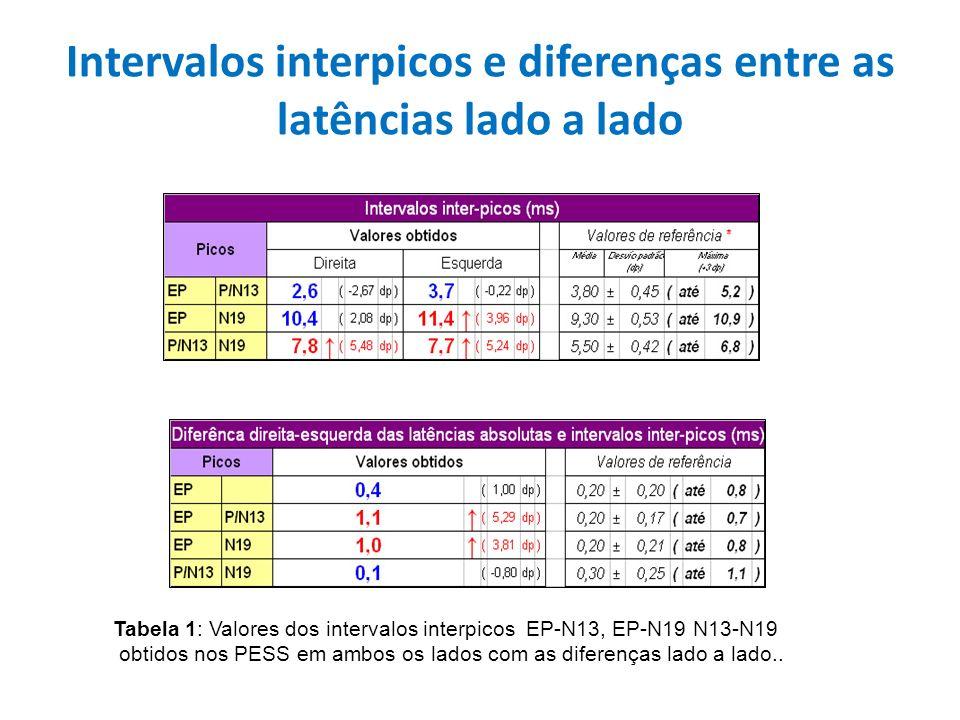 Intervalos interpicos e diferenças entre as latências lado a lado Tabela 1: Valores dos intervalos interpicos EP-N13, EP-N19 N13-N19 obtidos nos PESS