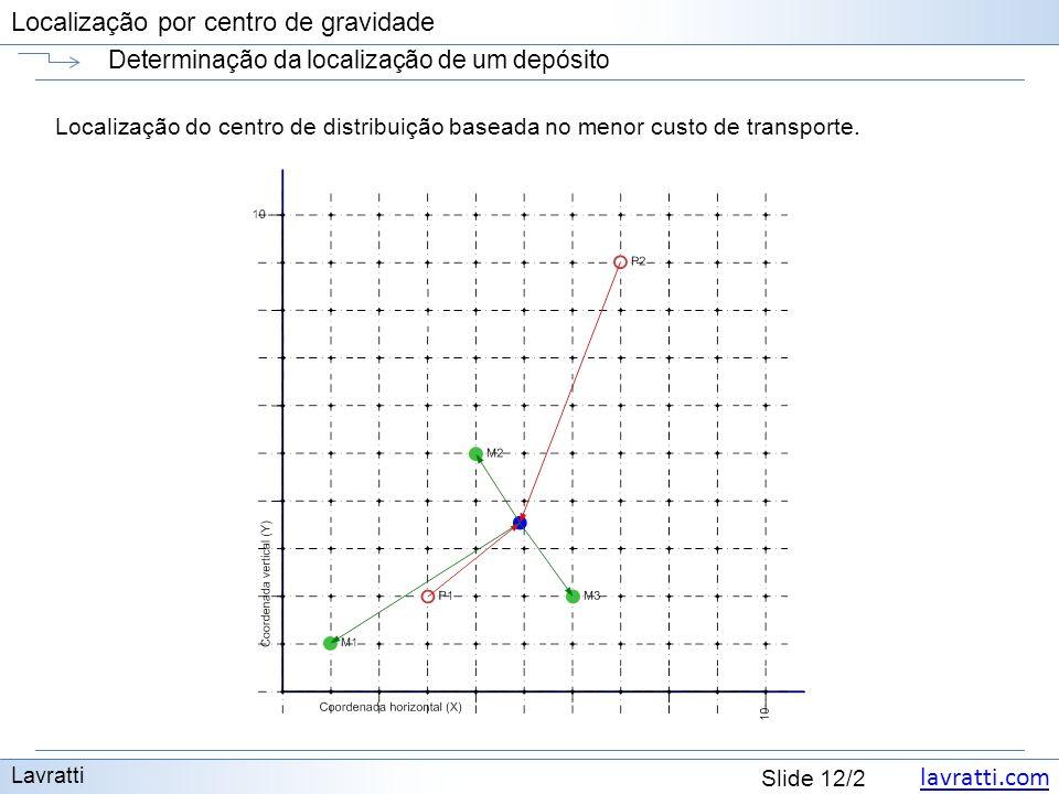 lavratti.com Slide 12/2 Localização por centro de gravidade Determinação da localização de um depósito Lavratti Localização do centro de distribuição baseada no menor custo de transporte.