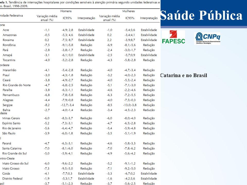 Departamento de Saúde Pública Primeiro estudo Análise temporal e distribuição espacial das CSAP em Santa Catarina e no Brasil Resultados