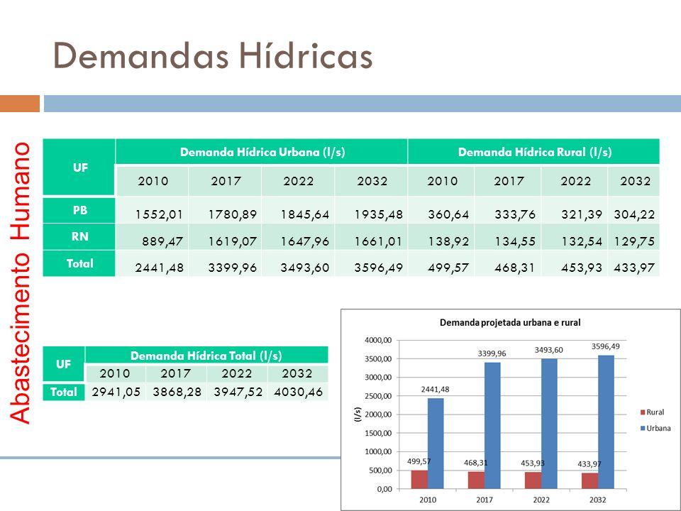 Demandas Hídricas Abastecimento Humano UF Demanda Hídrica Urbana (l/s)Demanda Hídrica Rural (l/s) 20102017202220322010201720222032 PB 1552,011780,8918