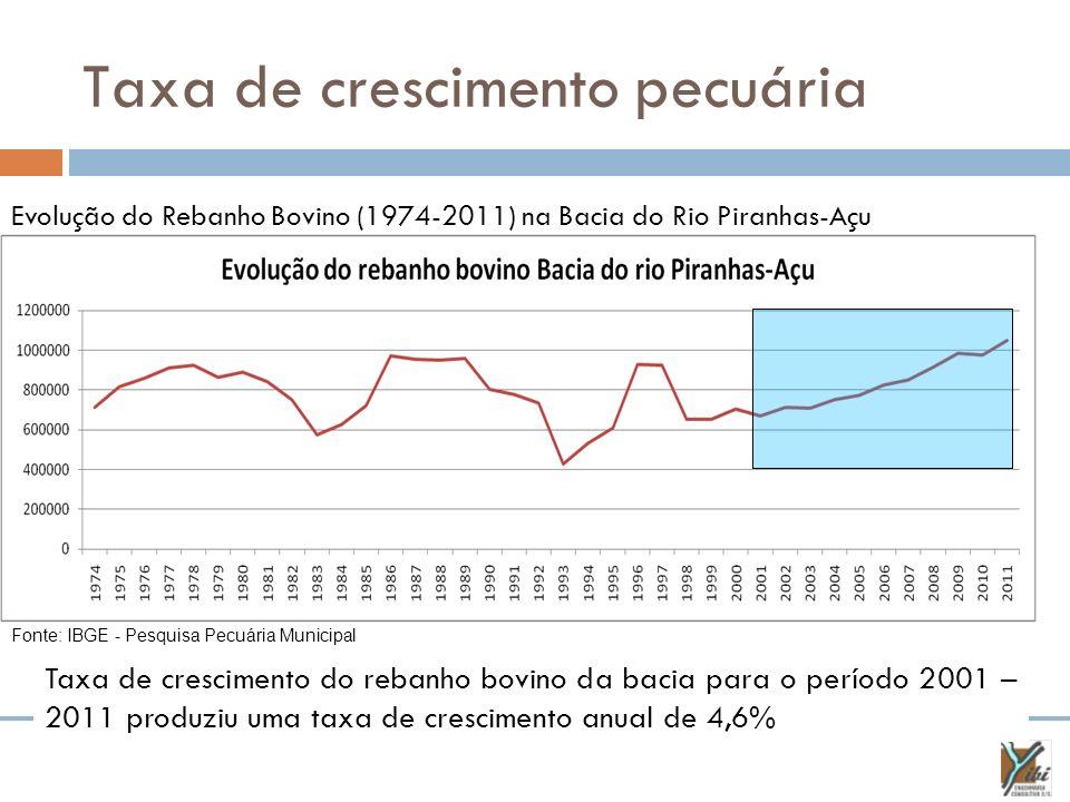 Taxa de crescimento pecuária Evolução do Rebanho Bovino (1974-2011) na Bacia do Rio Piranhas-Açu Fonte: IBGE - Pesquisa Pecuária Municipal Taxa de cre