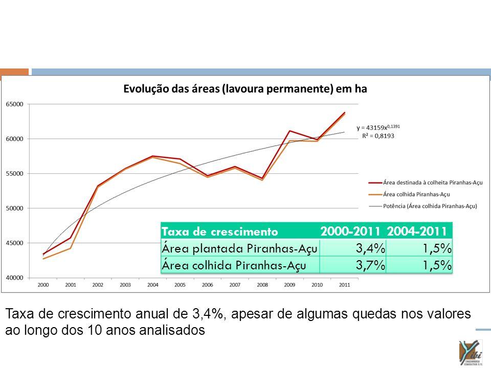 Taxa de crescimento anual de 3,4%, apesar de algumas quedas nos valores ao longo dos 10 anos analisados