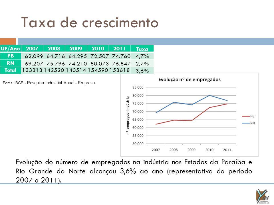 Taxa de crescimento Fonte: IBGE - Pesquisa Industrial Anual - Empresa Evolução do número de empregados na indústria nos Estados da Paraíba e Rio Grand