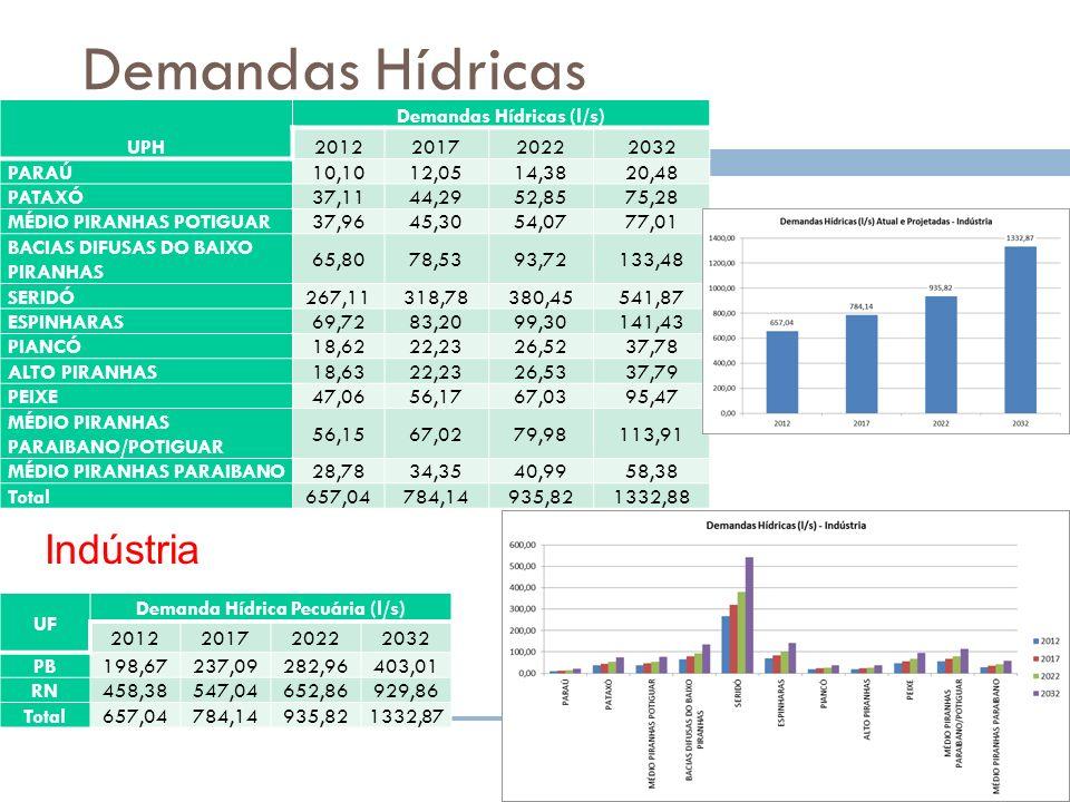 Demandas Hídricas UPH Demandas Hídricas (l/s) 2012201720222032 PARAÚ 10,1012,0514,3820,48 PATAXÓ 37,1144,2952,8575,28 MÉDIO PIRANHAS POTIGUAR 37,9645,