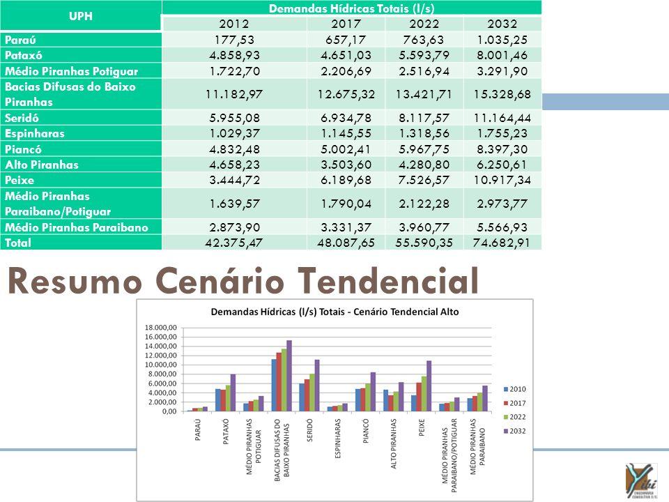 Resumo Cenário Tendencial UPH Demandas Hídricas Totais (l/s) 2012201720222032 Paraú177,53657,17763,631.035,25 Pataxó4.858,934.651,035.593,798.001,46 M