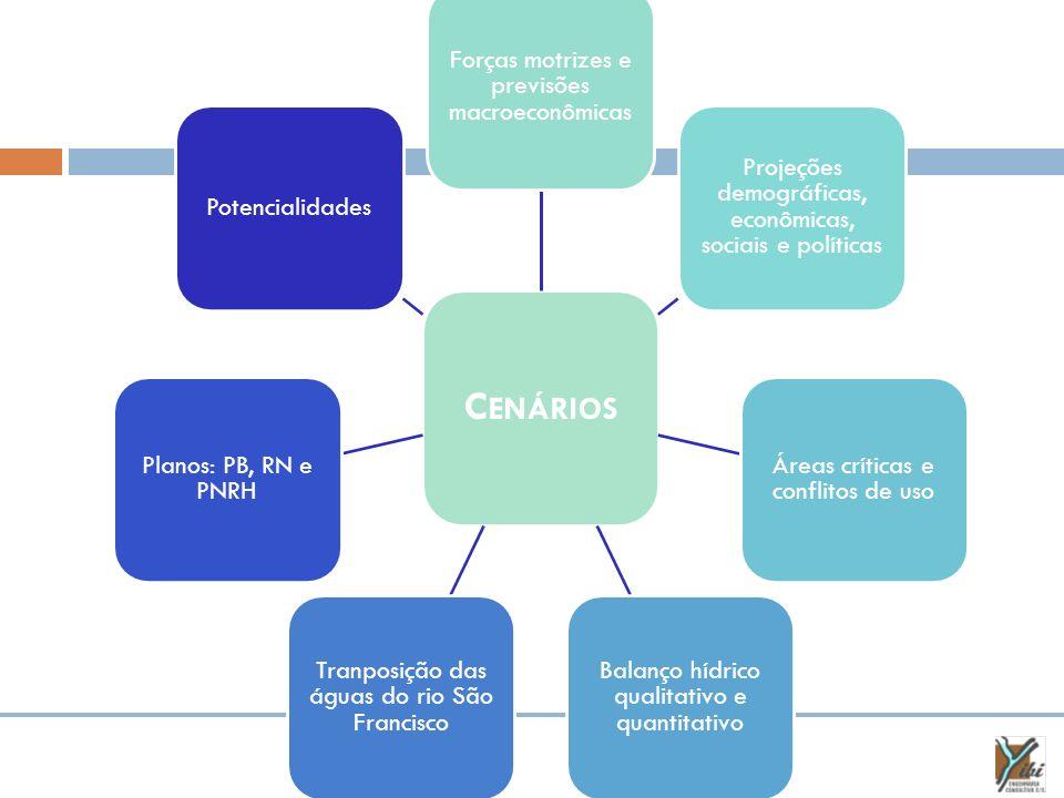 Resumo Cenário Normativo OfertaDemandaPeríodoTaxas de crescimento UrbanaRural Transposição das águas do Rio São Francisco; Implementação de obras (adutoras, ETAs e barragens) necessárias.