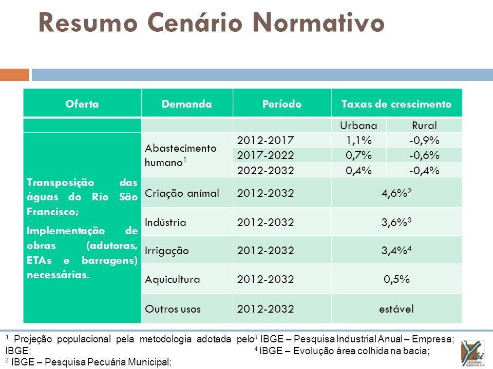 Resumo Cenário Normativo OfertaDemandaPeríodoTaxas de crescimento UrbanaRural Transposição das águas do Rio São Francisco; Implementação de obras (adu