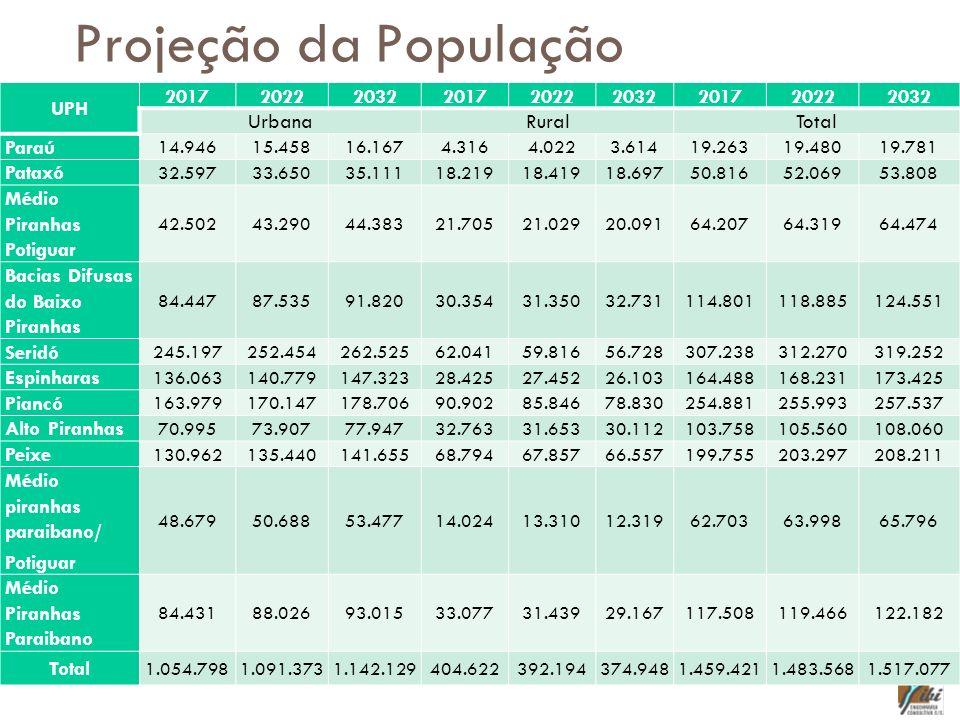 Projeção da População UPH 201720222032201720222032201720222032 UrbanaRuralTotal Paraú 14.94615.45816.1674.3164.0223.61419.26319.48019.781 Pataxó 32.59