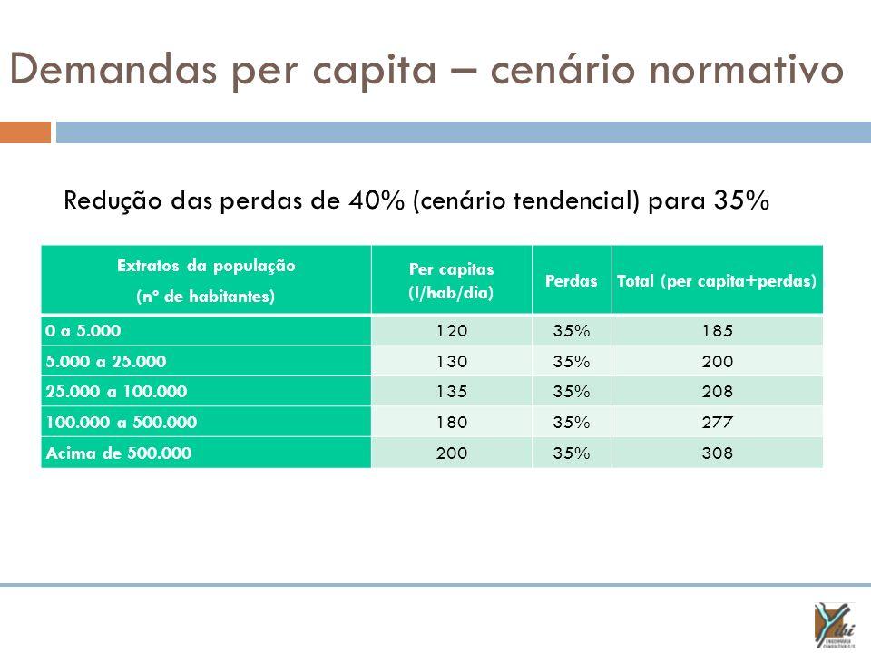 Demandas per capita – cenário normativo Extratos da população (nº de habitantes) Per capitas (l/hab/dia) PerdasTotal (per capita+perdas) 0 a 5.0001203