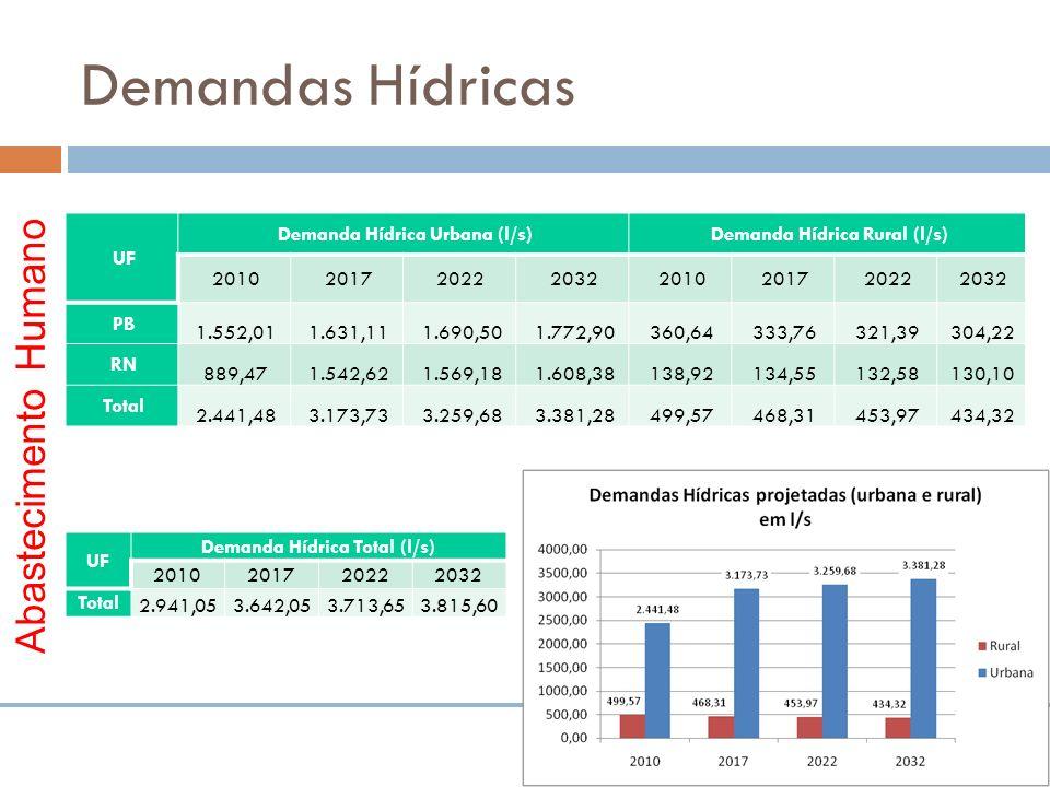 Demandas Hídricas Abastecimento Humano UF Demanda Hídrica Urbana (l/s)Demanda Hídrica Rural (l/s) 20102017202220322010201720222032 PB 1.552,011.631,11