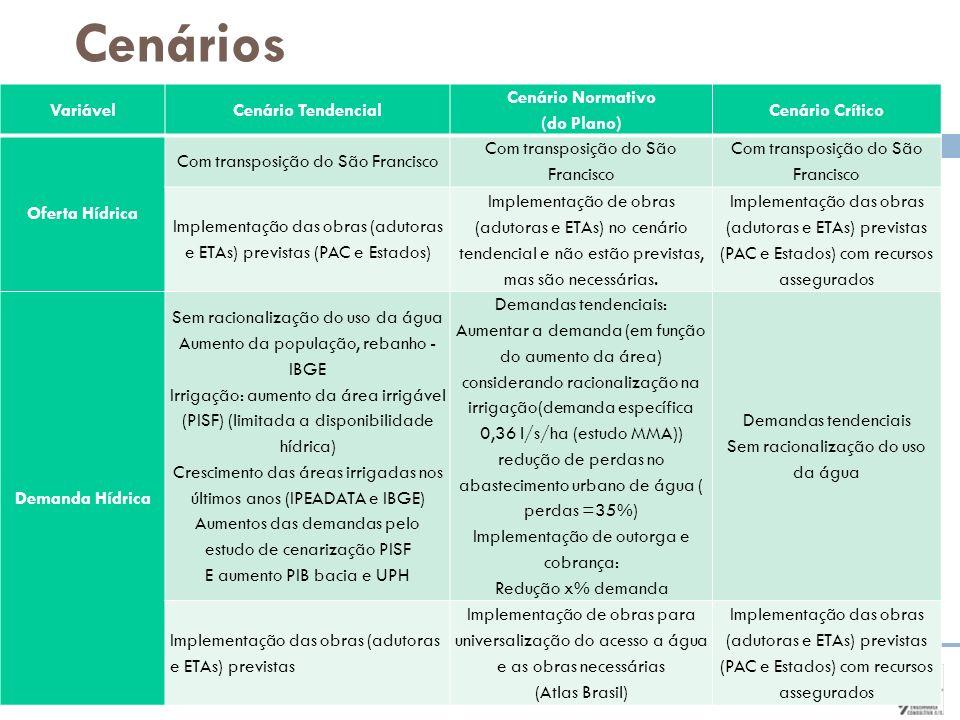 Cenários VariávelCenário Tendencial Cenário Normativo (do Plano) Cenário Crítico Oferta Hídrica Com transposição do São Francisco Implementação das ob