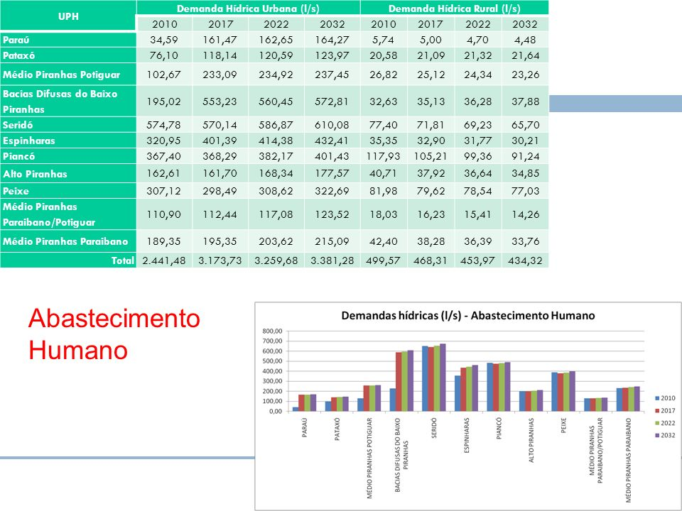 Abastecimento Humano UPH Demanda Hídrica Urbana (l/s)Demanda Hídrica Rural (l/s) 20102017202220322010201720222032 Paraú 34,59161,47162,65164,275,745,0