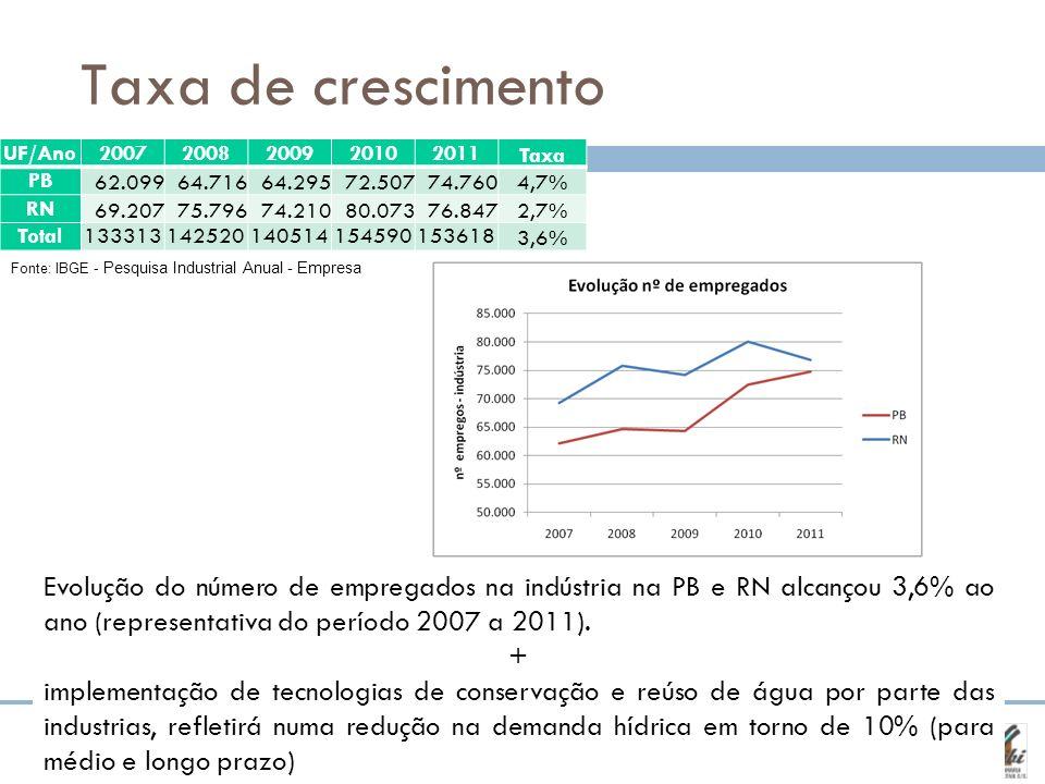 Taxa de crescimento Fonte: IBGE - Pesquisa Industrial Anual - Empresa Evolução do número de empregados na indústria na PB e RN alcançou 3,6% ao ano (r