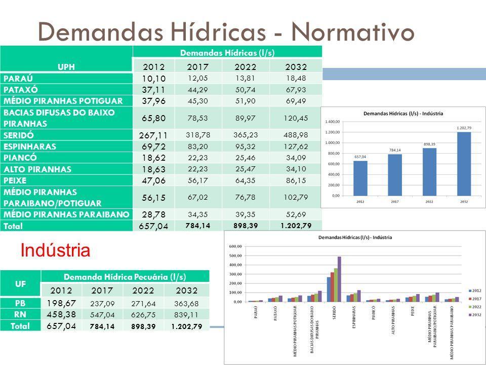 Demandas Hídricas - Normativo UPH Demandas Hídricas (l/s) 2012201720222032 PARAÚ 10,10 12,0513,8118,48 PATAXÓ 37,11 44,2950,7467,93 MÉDIO PIRANHAS POT