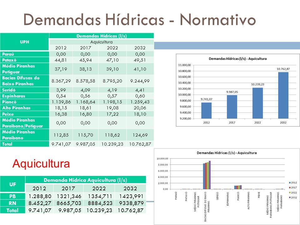 Demandas Hídricas - Normativo Aquicultura UF Demanda Hídrica Aquicultura (l/s) 2012201720222032 PB 1.288,801321,3461354,7111423,991 RN 8.452,278665,70