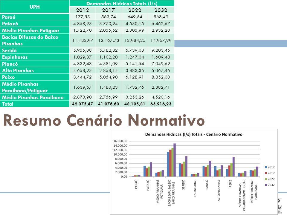 Resumo Cenário Normativo UPH Demandas Hídricas Totais (l/s) 2012201720222032 Paraú 177,53563,74649,54868,49 Pataxó 4.858,933.773,244.530,156.462,67 Mé