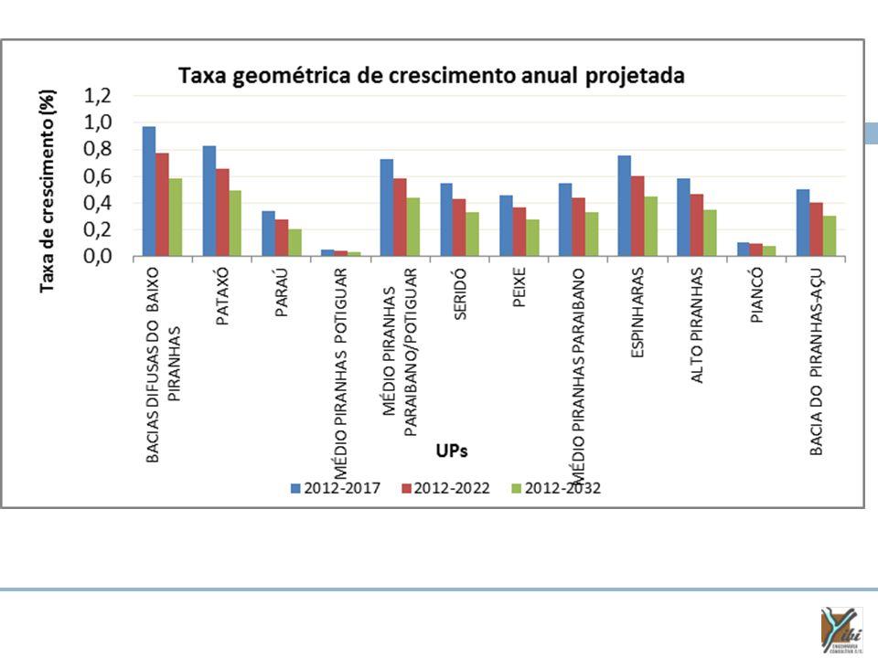 As demandas hídricas do cenário crítico são as mesmas do cenário tendencial DEMANDAS HÍDRICAS