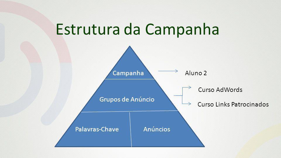 Estrutura da Campanha CampanhaAluno 2 Grupos de Anúncio Curso AdWords Curso Links Patrocinados Palavras-ChaveAnúncios