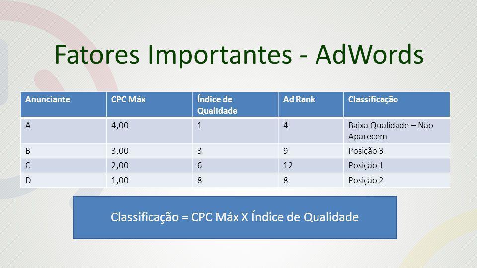 Fatores Importantes - AdWords AnuncianteCPC MáxÍndice de Qualidade Ad RankClassificação A4,0014Baixa Qualidade – Não Aparecem B3,0039Posição 3 C2,00612Posição 1 D1,0088Posição 2 Classificação = CPC Máx X Índice de Qualidade