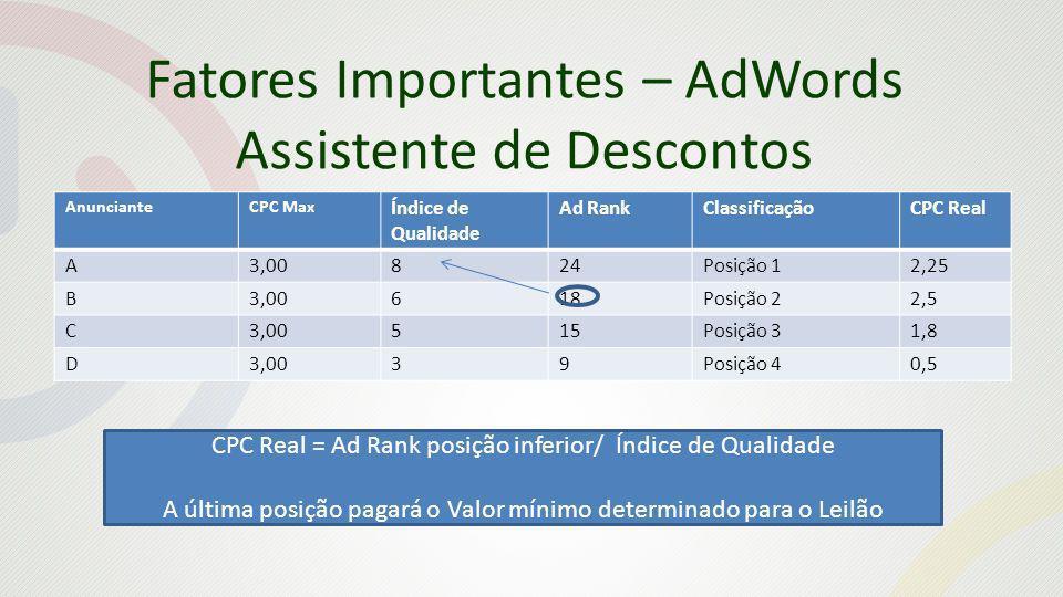 Fatores Importantes – AdWords Assistente de Descontos AnuncianteCPC Max Índice de Qualidade Ad RankClassificaçãoCPC Real A3,00824Posição 12,25 B3,00618Posição 22,5 C3,00515Posição 31,8 D3,0039Posição 40,5 CPC Real = Ad Rank posição inferior/ Índice de Qualidade A última posição pagará o Valor mínimo determinado para o Leilão