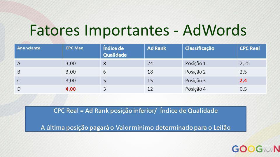 Fatores Importantes - AdWords AnuncianteCPC Max Índice de Qualidade Ad RankClassificaçãoCPC Real A3,00824Posição 12,25 B3,00618Posição 22,5 C3,00515Posição 32,4 D4,00312Posição 40,5 CPC Real = Ad Rank posição inferior/ Índice de Qualidade A última posição pagará o Valor mínimo determinado para o Leilão