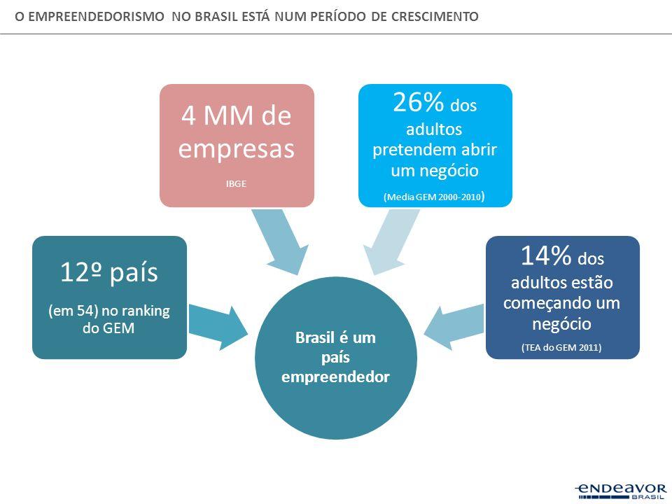 O EMPREENDEDORISMO NO BRASIL ESTÁ NUM PERÍODO DE CRESCIMENTO Brasil é um país empreendedor 12º país (em 54) no ranking do GEM 4 MM de empresas IBGE 26