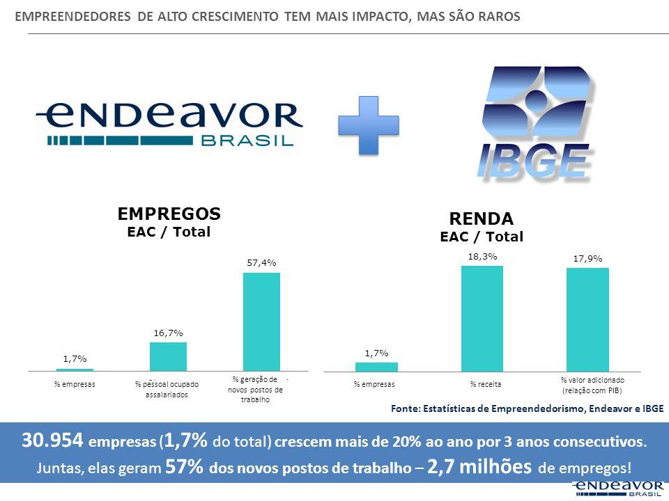 EMPREENDEDORES DE ALTO CRESCIMENTO TEM MAIS IMPACTO, MAS SÃO RAROS 30.954 empresas ( 1,7% do total) crescem mais de 20% ao ano por 3 anos consecutivos