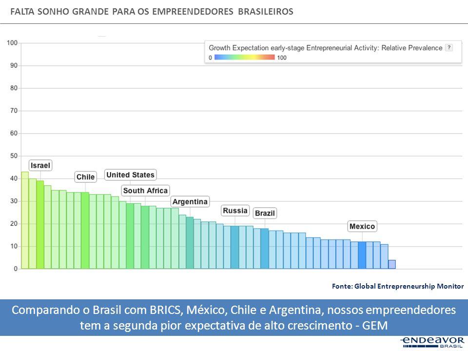 FALTA SONHO GRANDE PARA OS EMPREENDEDORES BRASILEIROS Comparando o Brasil com BRICS, México, Chile e Argentina, nossos empreendedores tem a segunda pi