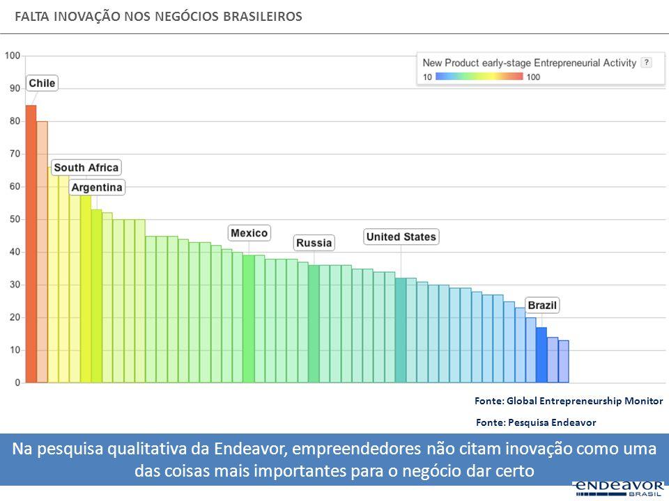 FALTA INOVAÇÃO NOS NEGÓCIOS BRASILEIROS Na pesquisa qualitativa da Endeavor, empreendedores não citam inovação como uma das coisas mais importantes pa