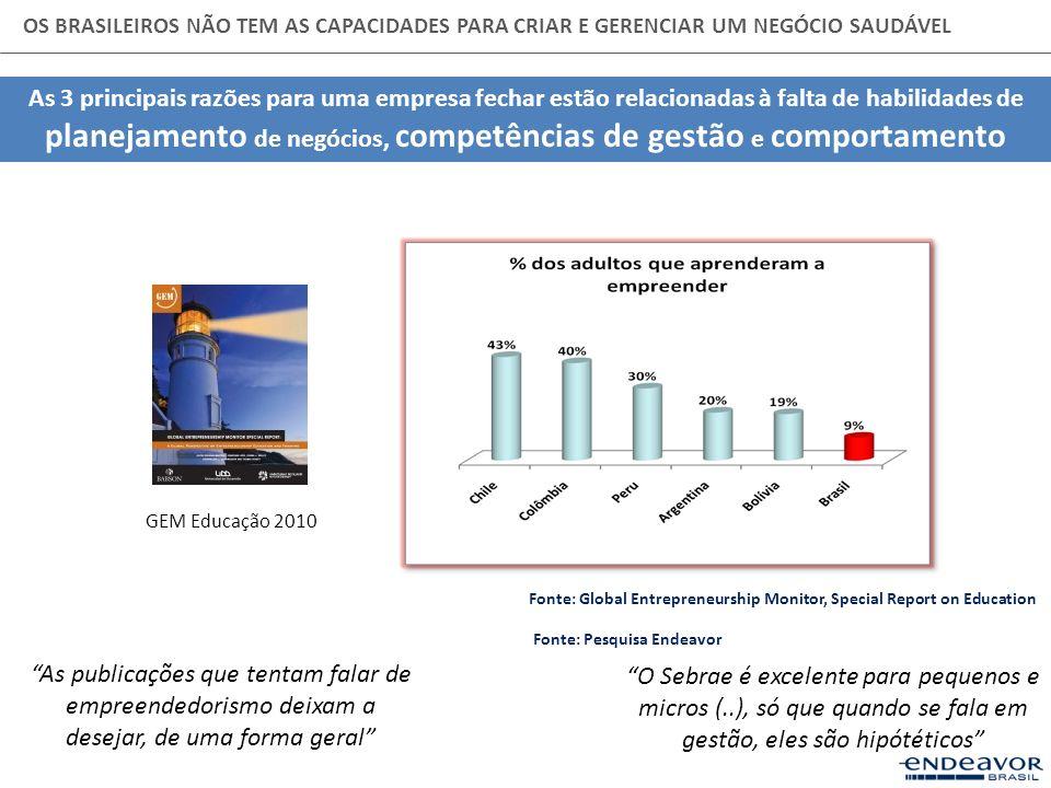 OS BRASILEIROS NÃO TEM AS CAPACIDADES PARA CRIAR E GERENCIAR UM NEGÓCIO SAUDÁVEL As 3 principais razões para uma empresa fechar estão relacionadas à f