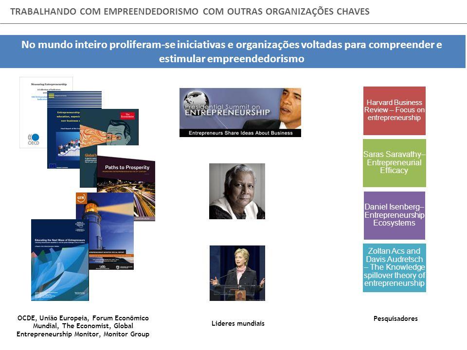 EMPREENDEDORISMO: TENDÊNCIA MUNDIAL OCDE, União Europeia, Forum Econômico Mundial, The Economist, Global Entrepreneurship Monitor, Monitor Group TRABA