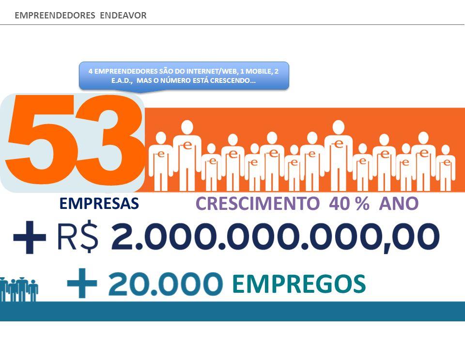 COMPANIES CRESCIMENTO 40 % ANO EMPREGOS 5 3 EMPRESAS 4 EMPREENDEDORES SÃO DO INTERNET/WEB, 1 MOBILE, 2 E.A.D., MAS O NÚMERO ESTÁ CRESCENDO... EMPREEND