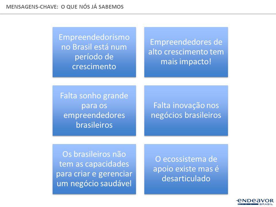 MENSAGENS-CHAVE: O QUE NÓS JÁ SABEMOS Empreendedorismo no Brasil está num período de crescimento Empreendedores de alto crescimento tem mais impacto!