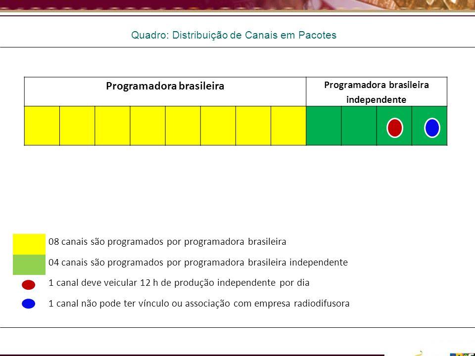 Quadro: Distribuição de Canais em Pacotes Programadora brasileira Programadora brasileira independente 08 canais são programados por programadora bras
