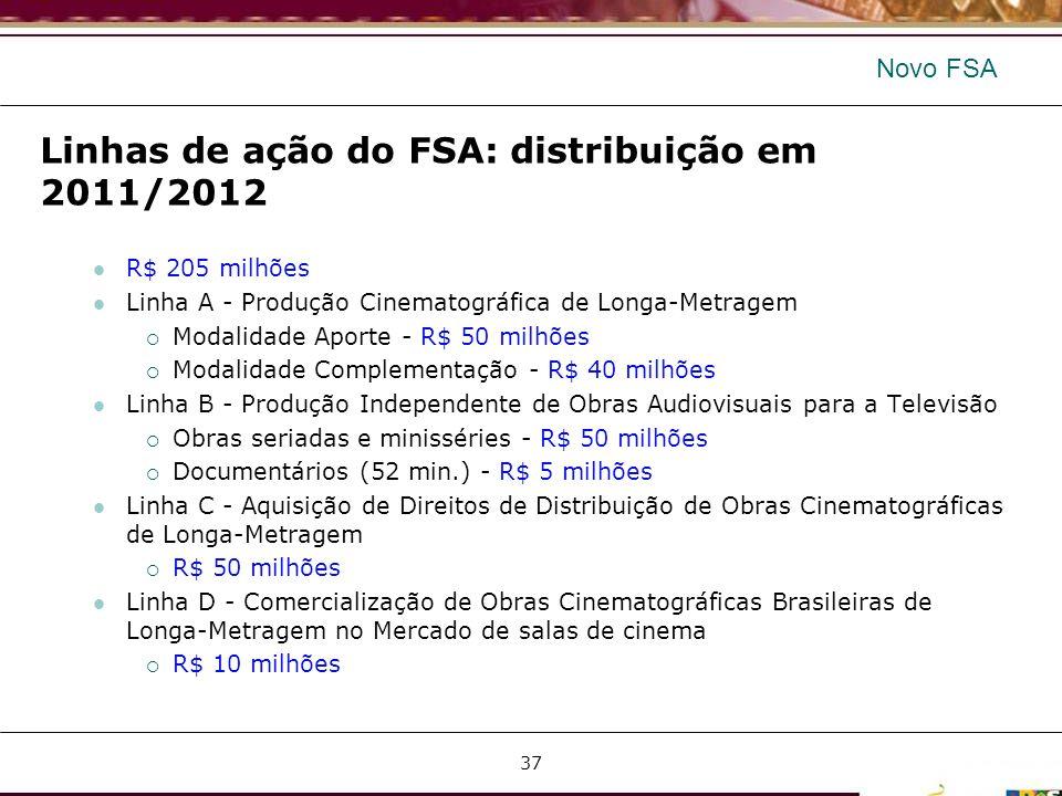 Novo FSA Linhas de ação do FSA: distribuição em 2011/2012 R$ 205 milhões Linha A - Produção Cinematográfica de Longa-Metragem Modalidade Aporte - R$ 5