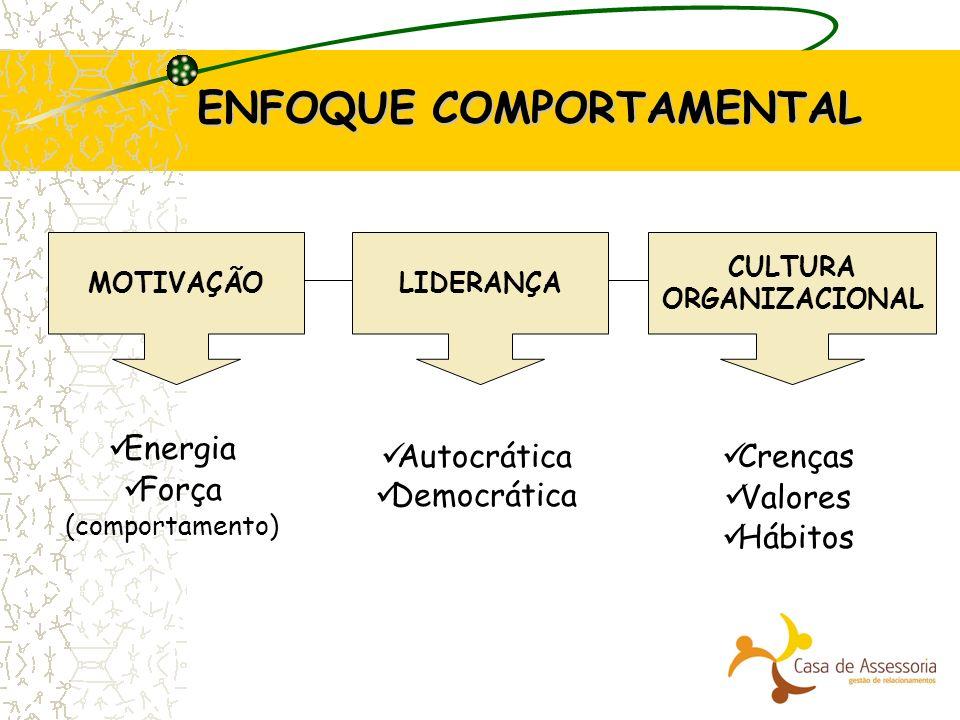 ENFOQUE COMPORTAMENTAL LIDERANÇAMOTIVAÇÃO CULTURA ORGANIZACIONAL Energia Força (comportamento) Autocrática Democrática Crenças Valores Hábitos