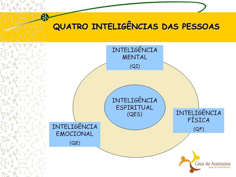 QUATRO INTELIGÊNCIAS DAS PESSOAS INTELIGÊNCIA ESPIRITUAL (QES) INTELIGÊNCIA EMOCIONAL (QE) INTELIGÊNCIA MENTAL (QI) INTELIGÊNCIA FÍSICA (QF)